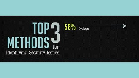 2015 State of the Network - Security Scramble