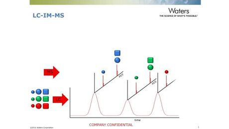 Technology Talks: (Fundamentals): What benefits does ion mobility mass spectrometry bring to me?