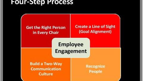 How to Crack the Code of Employee Disengagement and Increase Patient Satisfaction