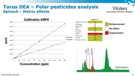 Overcoming the Challenges of Anionic Polar Pesticides Analysis in Food
