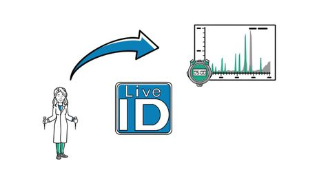 Discover rapid, real time decision making with the Dart QDa System with LiveID