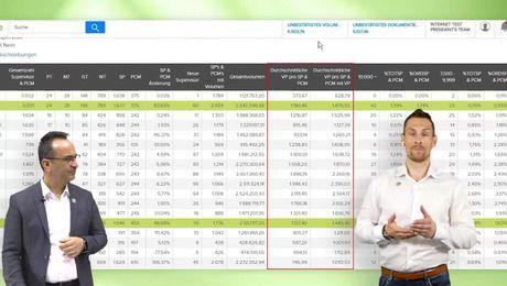 Bizworks Organisationsanalyse