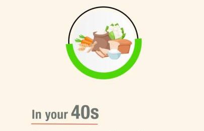 Women's nutritional needs: 20s - Pinterest