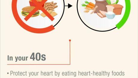 Women's nutritional needs: 40s