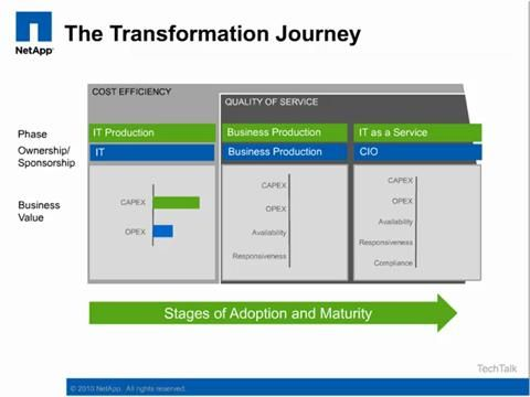 Your Roadmap to the Cloud