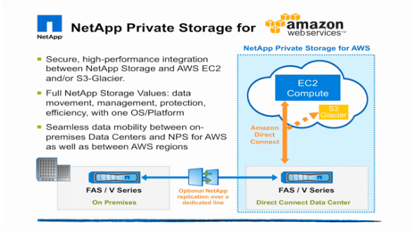 NetApp Private Storage for AWS with Equinix