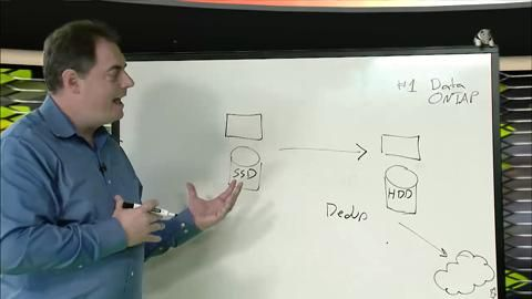 Converged Infrastructure Whiteboard - Flash Your FlexPod