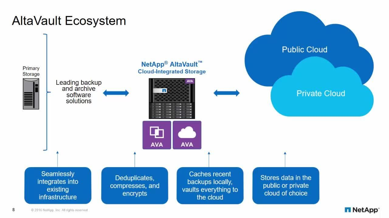 An Overview of AltaVault Cloud-Integrated Storage