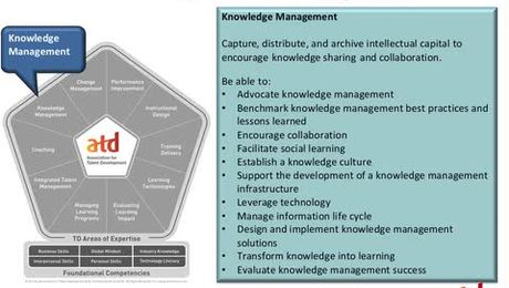 Creating a Professional Development Action Plan Using the ATD Competency Model