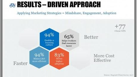 Engaging Learners How to Think Like a Marketer