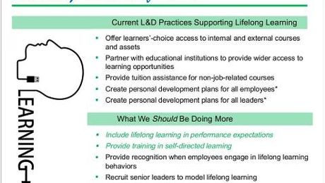 ATD Research: Lifelong Learning and Self-Directed Learning
