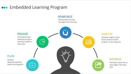 Designing Learning Programs for Lasting Impact