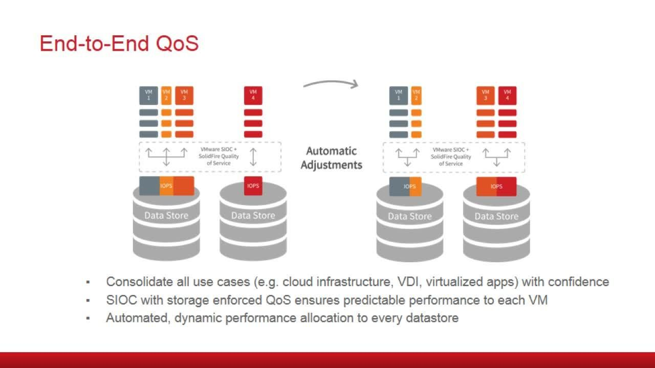 VMware Technology: Deliver Predictable Application Performance and Improve  Infrastructure Efficiency