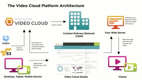 Video Cloud Architecture Overview