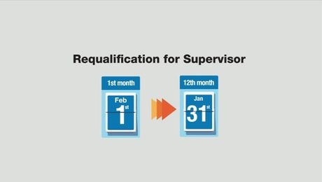 Supervisor Requalification & Annual Membership Fee