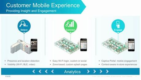 Customer Mobile Experience: Digitization of the In-Store Shopper
