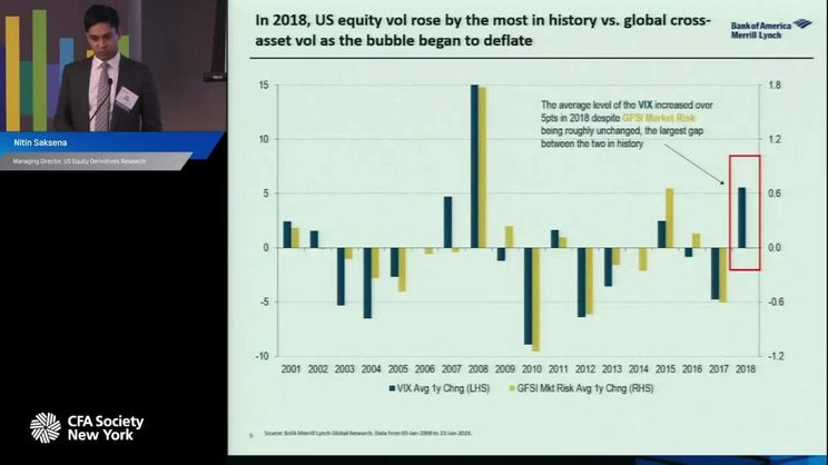 The Return of Volatility - CFANY Conference Videos