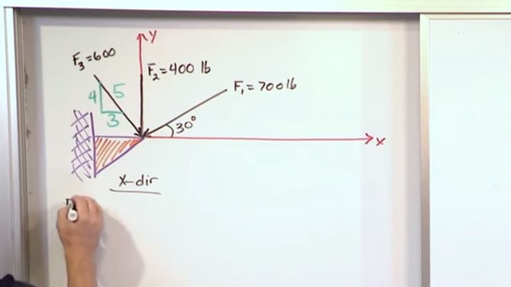 Lesson 7 - Resolving A Force Into Components, Part 1